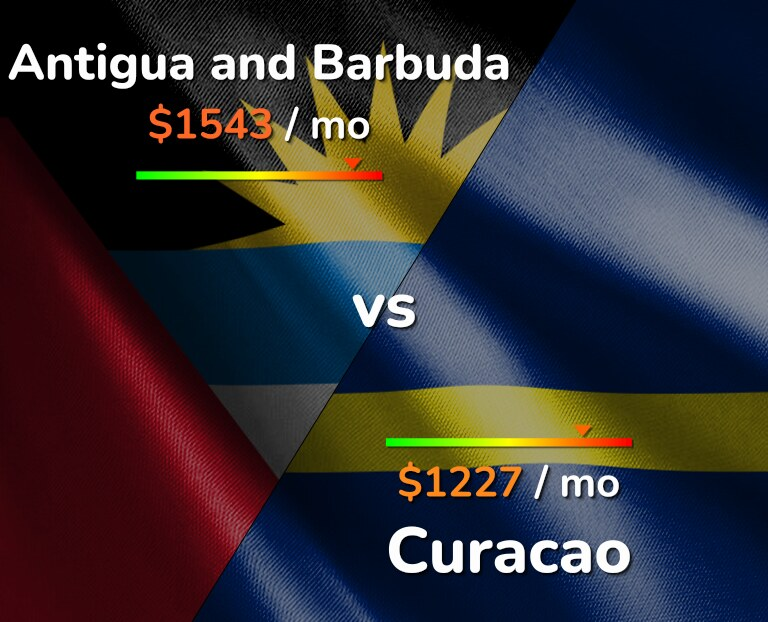 Cost of living in Antigua and Barbuda vs Curacao infographic