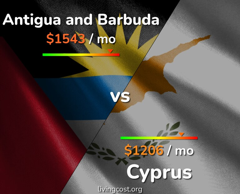 Cost of living in Antigua and Barbuda vs Cyprus infographic