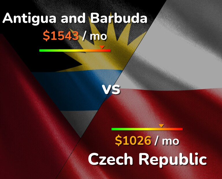 Cost of living in Antigua and Barbuda vs Czech Republic infographic