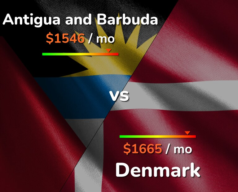 Cost of living in Antigua and Barbuda vs Denmark infographic