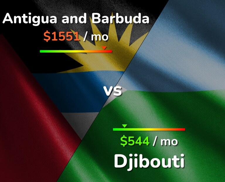 Cost of living in Antigua and Barbuda vs Djibouti infographic