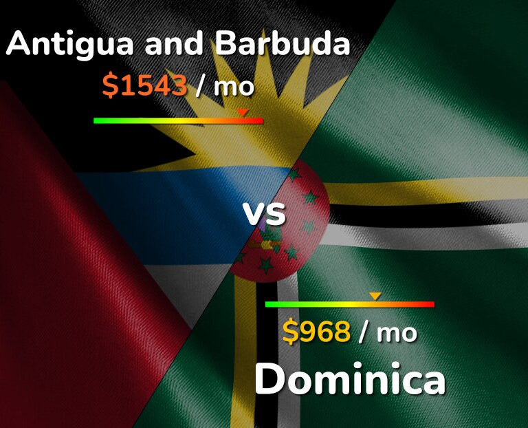 Cost of living in Antigua and Barbuda vs Dominica infographic