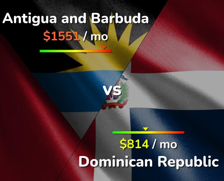 Cost of living in Antigua and Barbuda vs Dominican Republic infographic