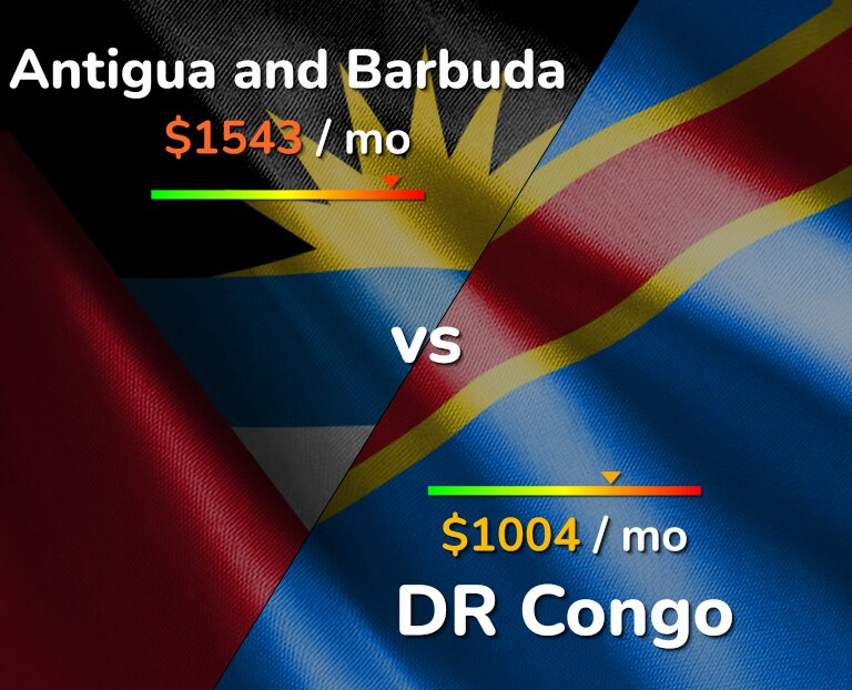 Cost of living in Antigua and Barbuda vs DR Congo infographic