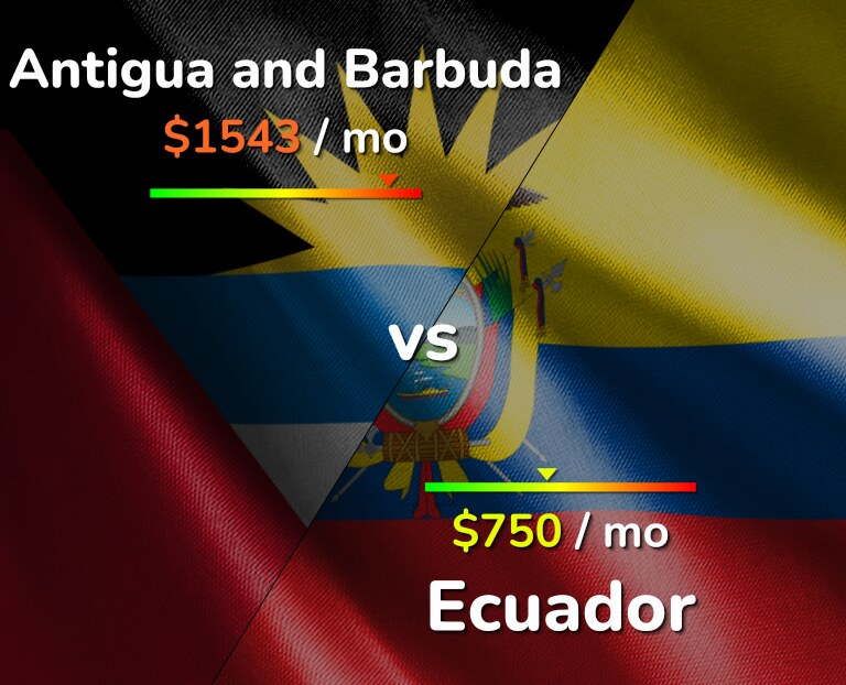Cost of living in Antigua and Barbuda vs Ecuador infographic