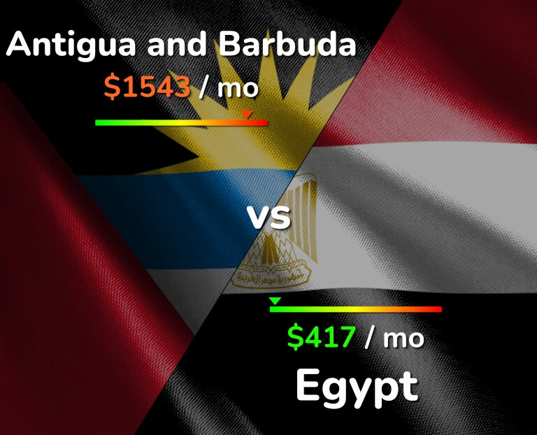 Cost of living in Antigua and Barbuda vs Egypt infographic