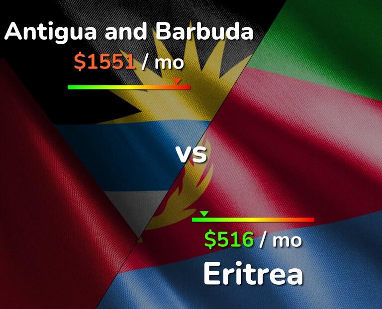 Cost of living in Antigua and Barbuda vs Eritrea infographic