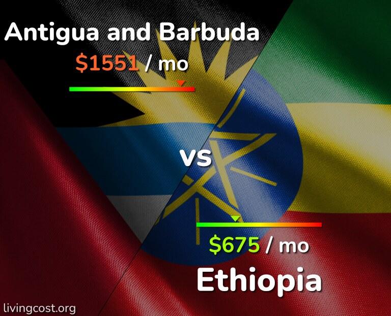 Cost of living in Antigua and Barbuda vs Ethiopia infographic