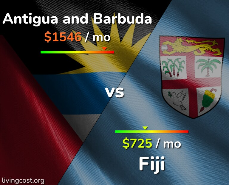Cost of living in Antigua and Barbuda vs Fiji infographic
