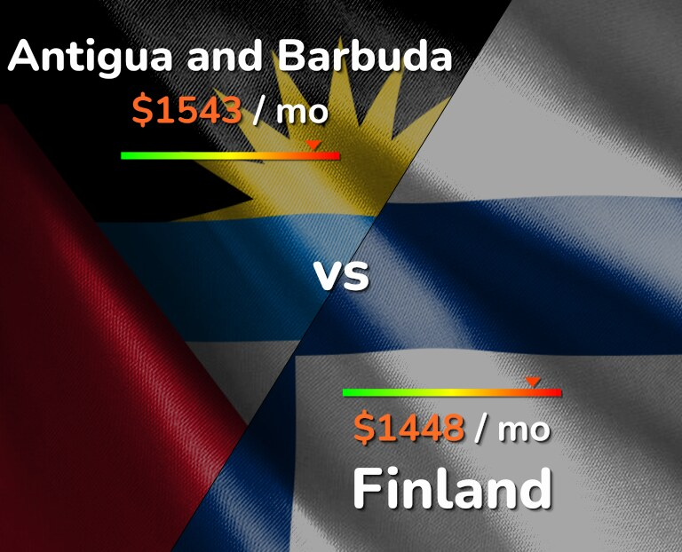Cost of living in Antigua and Barbuda vs Finland infographic