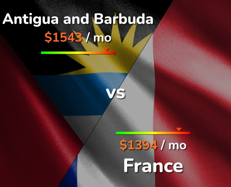 Cost of living in Antigua and Barbuda vs France infographic
