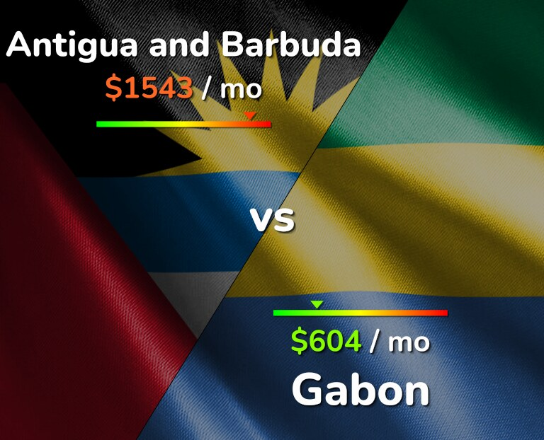 Cost of living in Antigua and Barbuda vs Gabon infographic