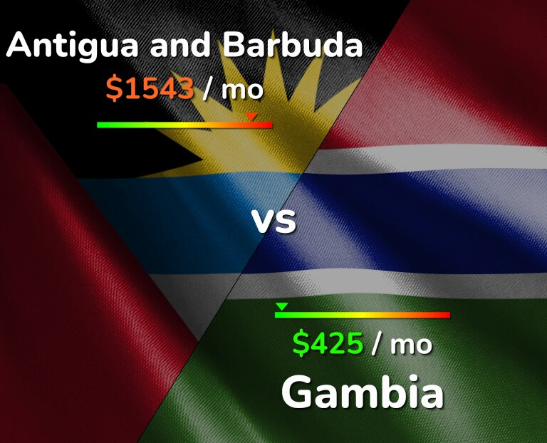 Cost of living in Antigua and Barbuda vs Gambia infographic