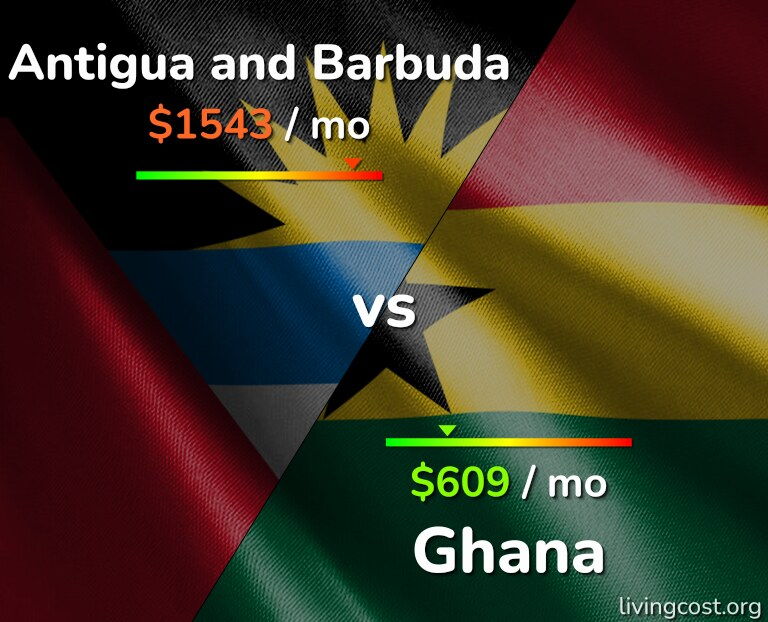 Cost of living in Antigua and Barbuda vs Ghana infographic
