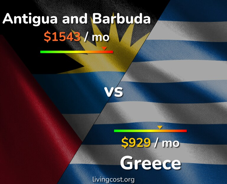 Cost of living in Antigua and Barbuda vs Greece infographic
