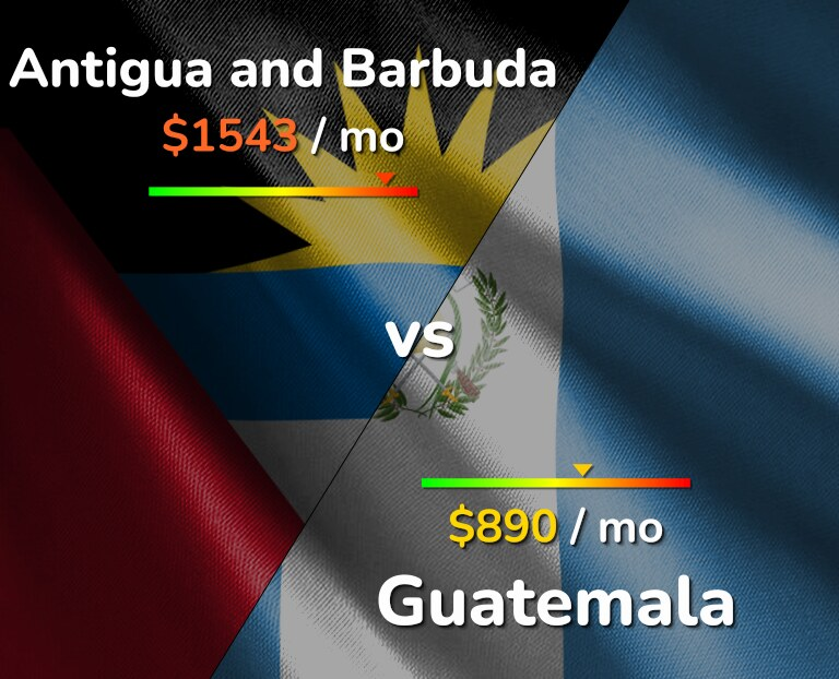 Cost of living in Antigua and Barbuda vs Guatemala infographic