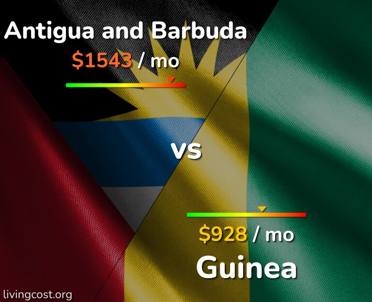 Cost of living in Antigua and Barbuda vs Guinea infographic