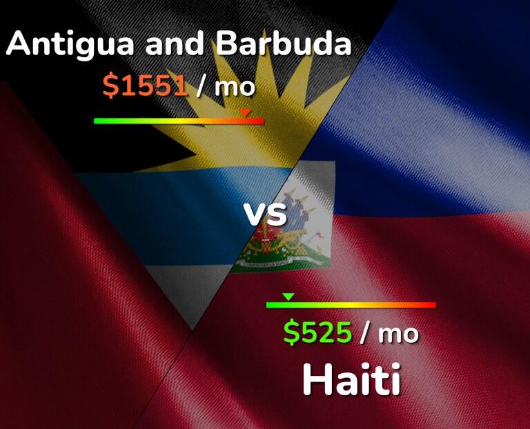 Cost of living in Antigua and Barbuda vs Haiti infographic