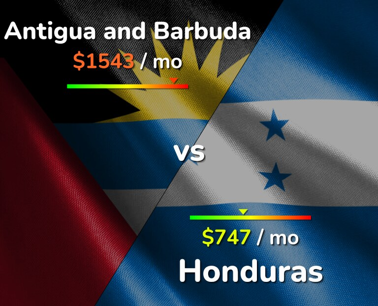 Cost of living in Antigua and Barbuda vs Honduras infographic