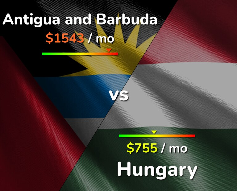Cost of living in Antigua and Barbuda vs Hungary infographic