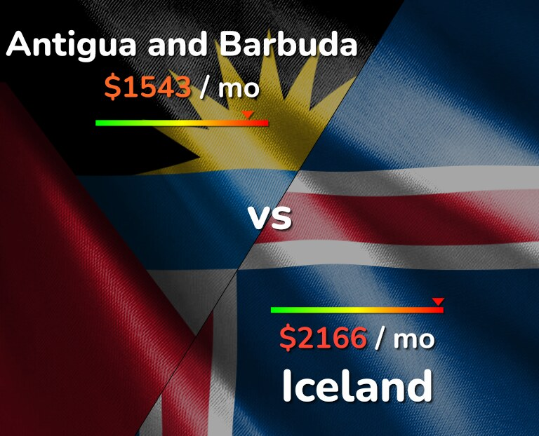 Cost of living in Antigua and Barbuda vs Iceland infographic