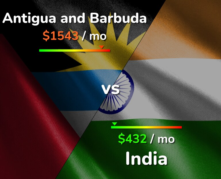 Cost of living in Antigua and Barbuda vs India infographic