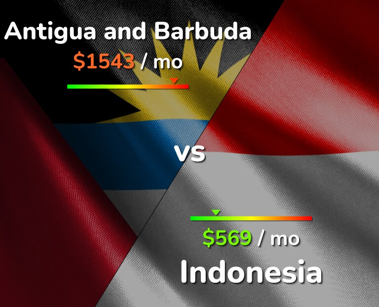 Cost of living in Antigua and Barbuda vs Indonesia infographic