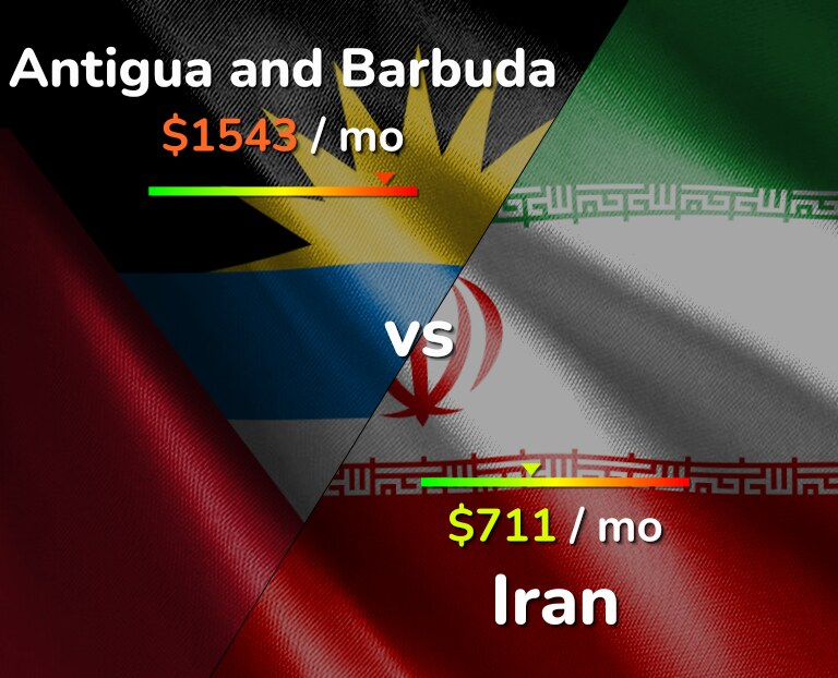 Cost of living in Antigua and Barbuda vs Iran infographic
