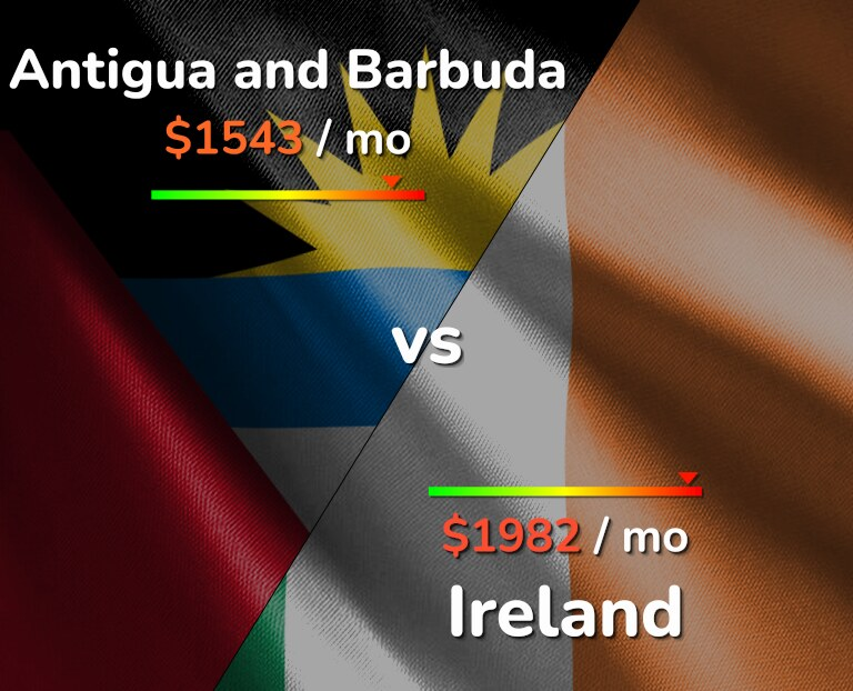 Cost of living in Antigua and Barbuda vs Ireland infographic