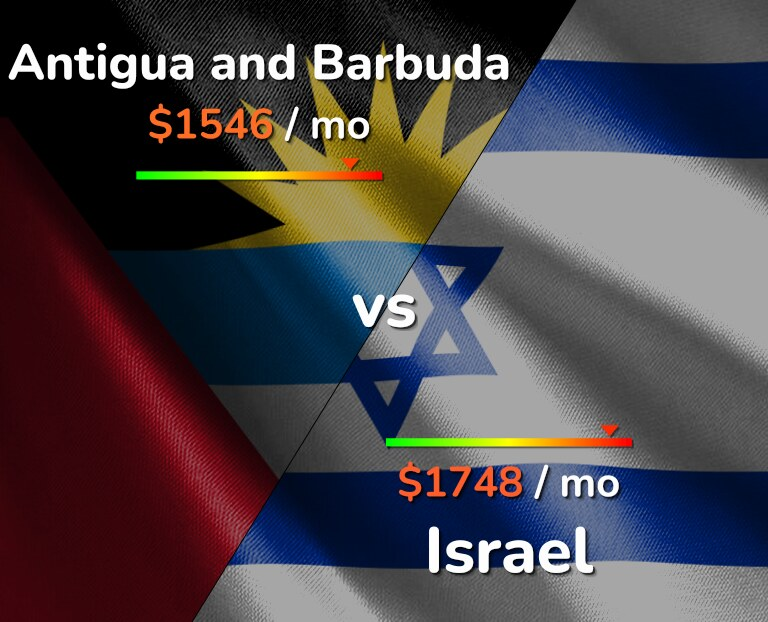 Cost of living in Antigua and Barbuda vs Israel infographic