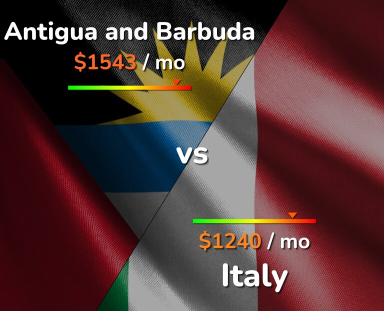 Cost of living in Antigua and Barbuda vs Italy infographic