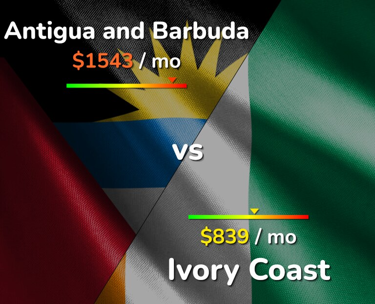 Cost of living in Antigua and Barbuda vs Ivory Coast infographic