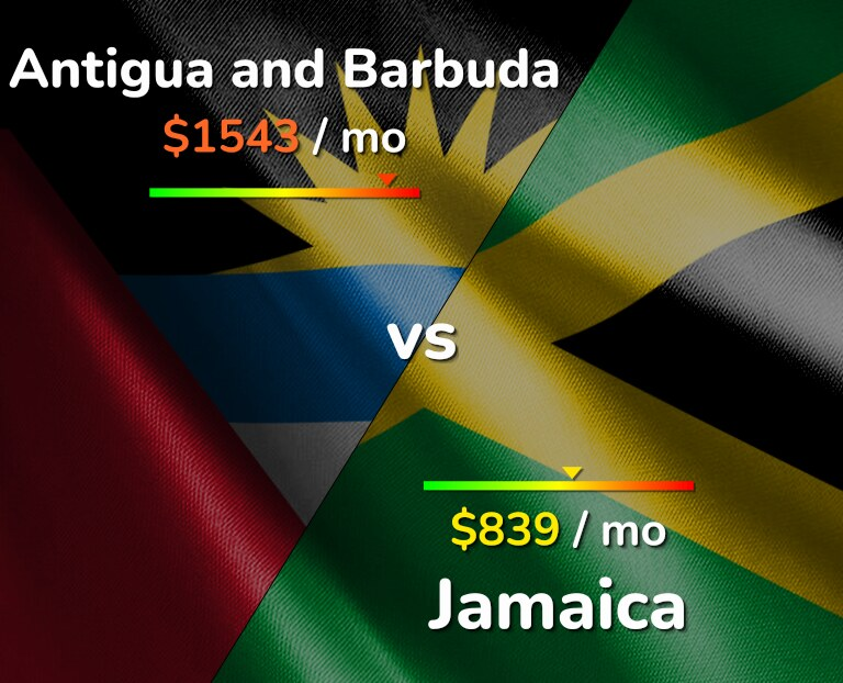 Cost of living in Antigua and Barbuda vs Jamaica infographic