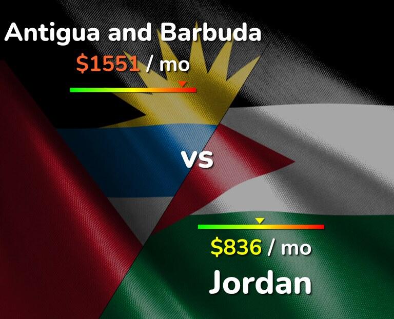 Cost of living in Antigua and Barbuda vs Jordan infographic