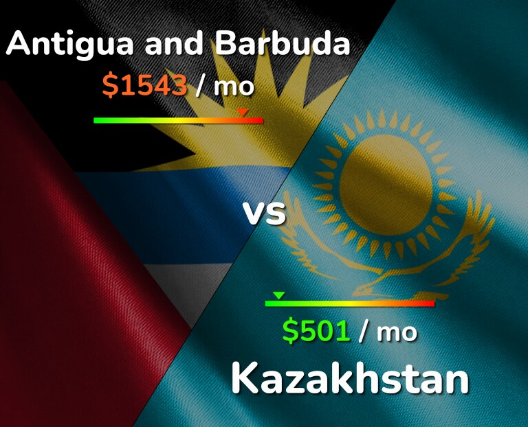 Cost of living in Antigua and Barbuda vs Kazakhstan infographic