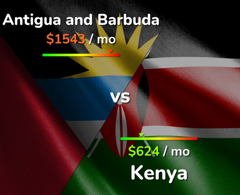Cost of living in Antigua and Barbuda vs Kenya infographic