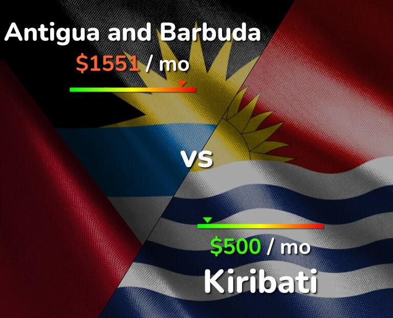 Cost of living in Antigua and Barbuda vs Kiribati infographic