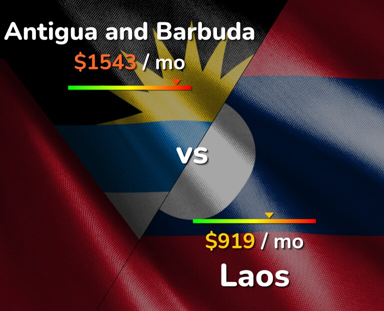 Cost of living in Antigua and Barbuda vs Laos infographic