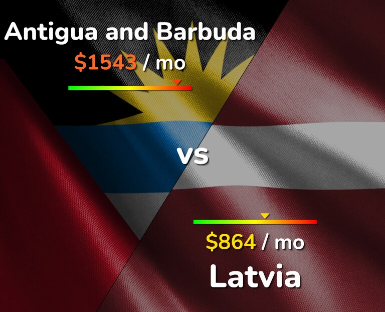 Cost of living in Antigua and Barbuda vs Latvia infographic