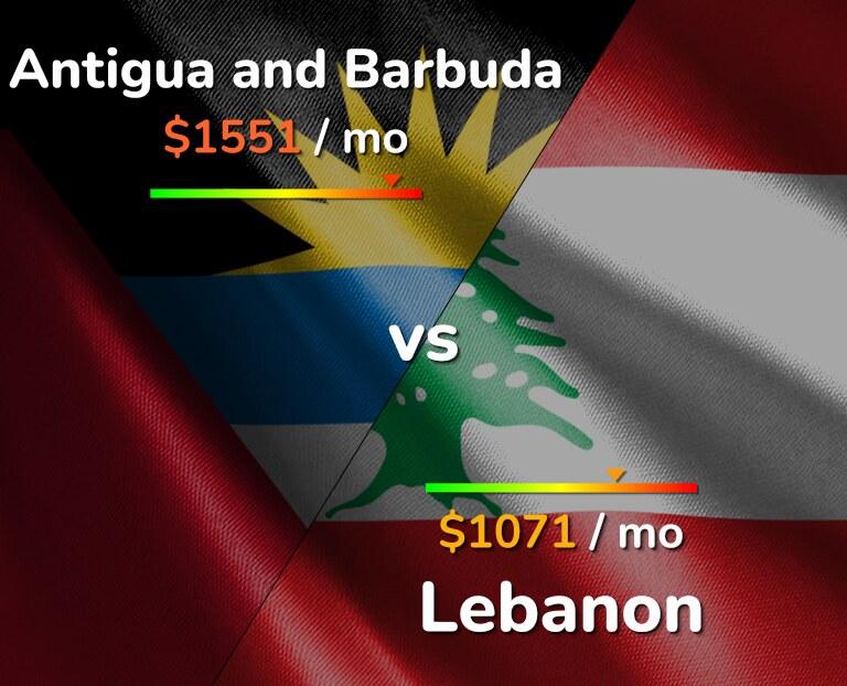 Cost of living in Antigua and Barbuda vs Lebanon infographic