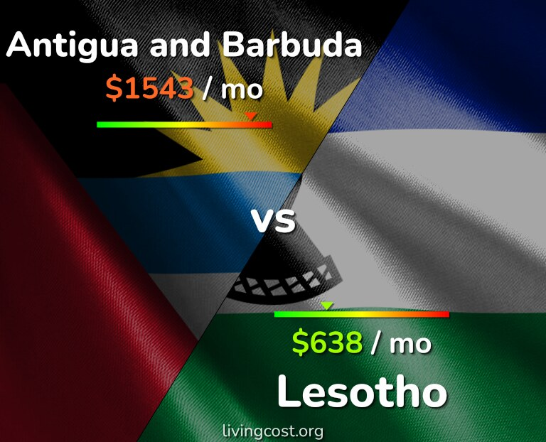 Cost of living in Antigua and Barbuda vs Lesotho infographic