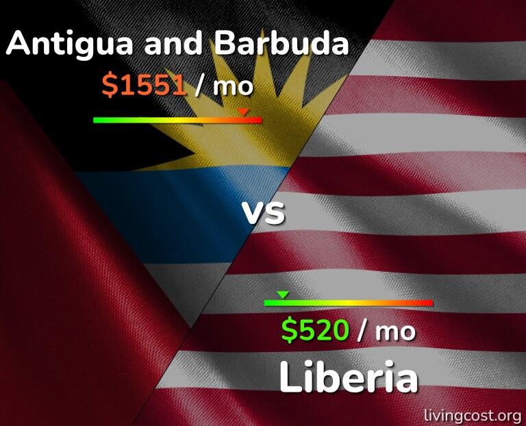 Cost of living in Antigua and Barbuda vs Liberia infographic
