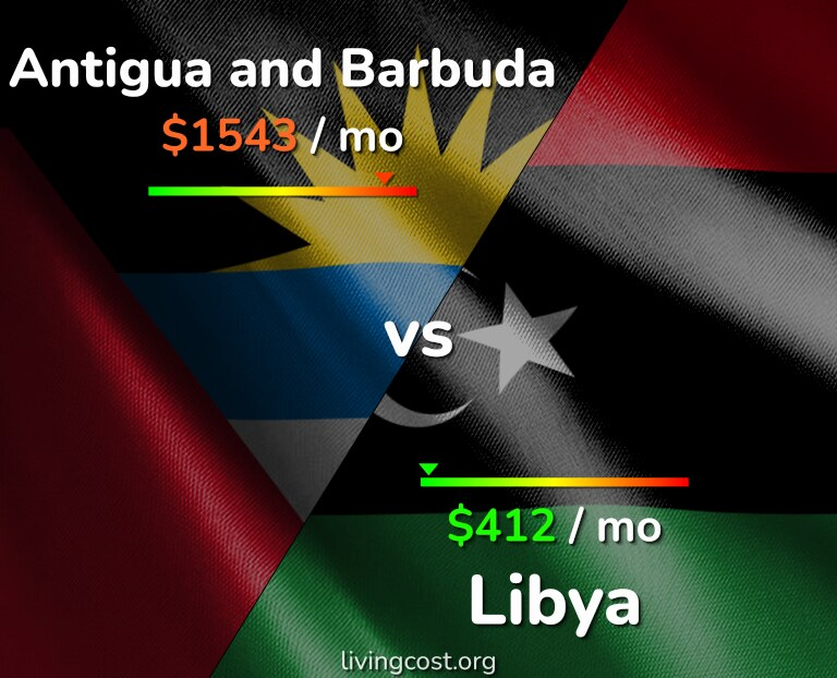 Cost of living in Antigua and Barbuda vs Libya infographic