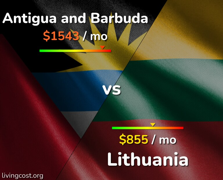 Cost of living in Antigua and Barbuda vs Lithuania infographic