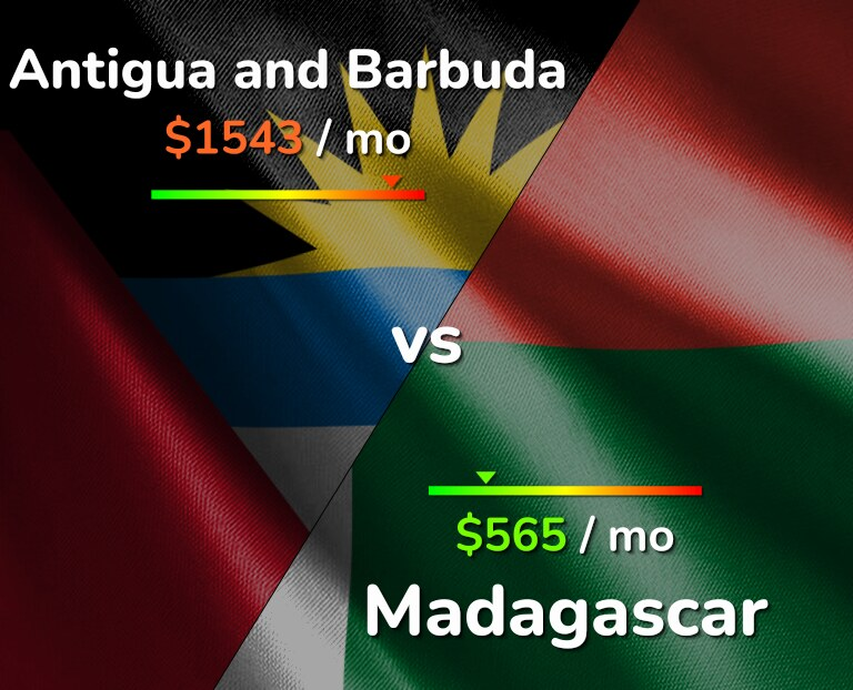 Cost of living in Antigua and Barbuda vs Madagascar infographic