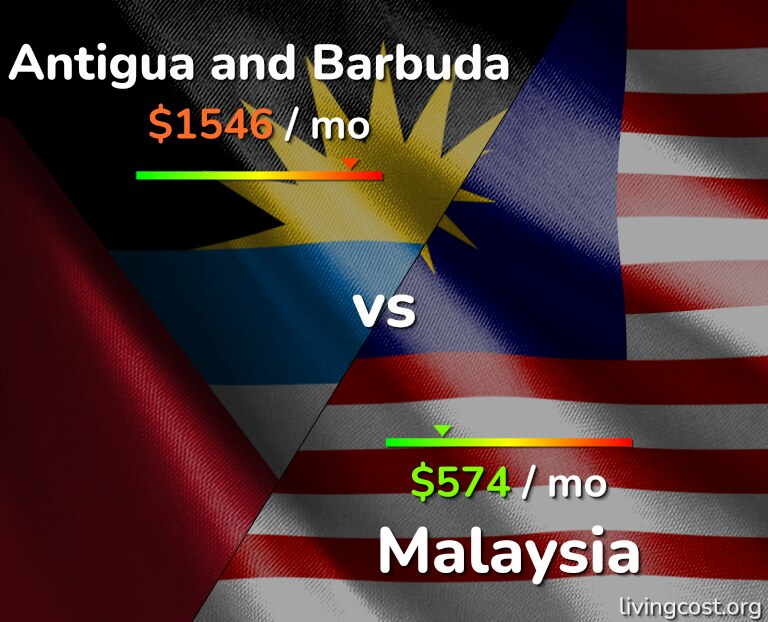 Cost of living in Antigua and Barbuda vs Malaysia infographic