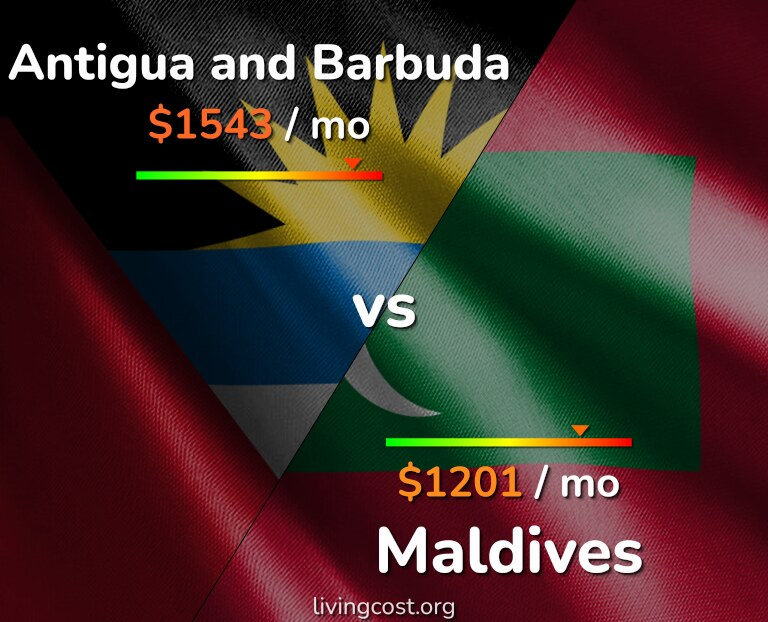 Cost of living in Antigua and Barbuda vs Maldives infographic