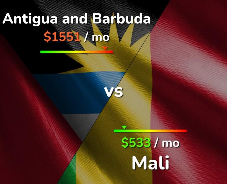 Cost of living in Antigua and Barbuda vs Mali infographic
