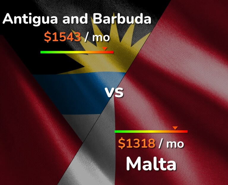 Cost of living in Antigua and Barbuda vs Malta infographic