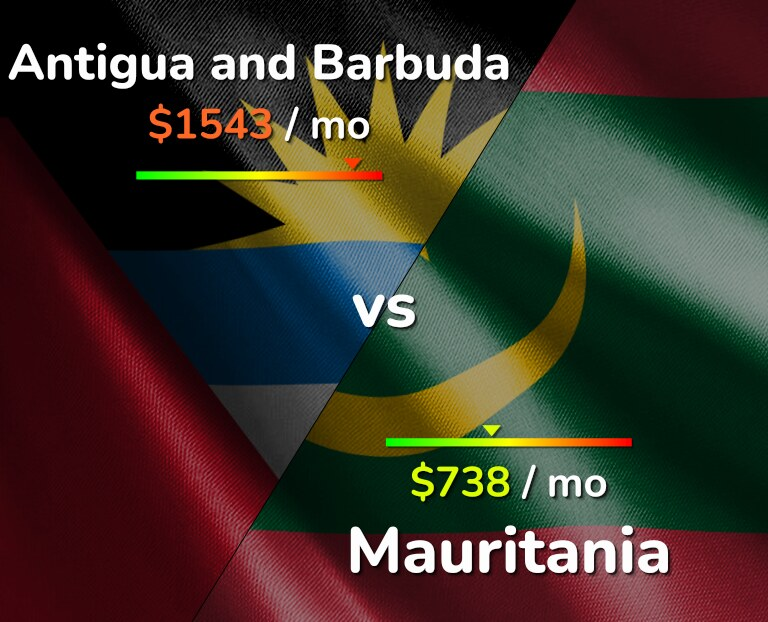 Cost of living in Antigua and Barbuda vs Mauritania infographic